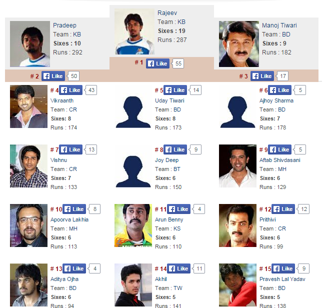 Highest|Most Sixes in Celebrity Cricket League 2014 – CCL 4