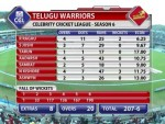 CCL 6 Final Innings Break: Karnataka Bulldozers Set 208 runs for Telugu Warriors